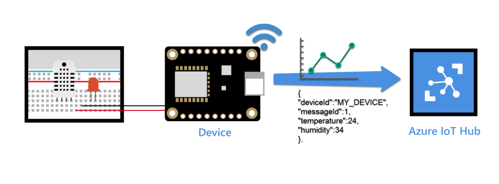 Connecting Sensors to Azure IoT Hub